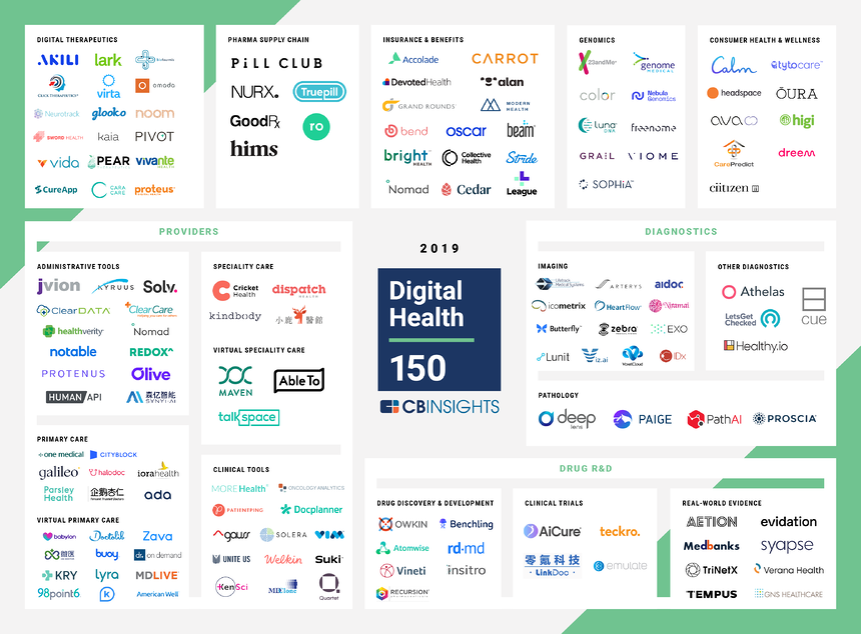 [As of 9_25_19] Digital Health 150 Market Map (2)