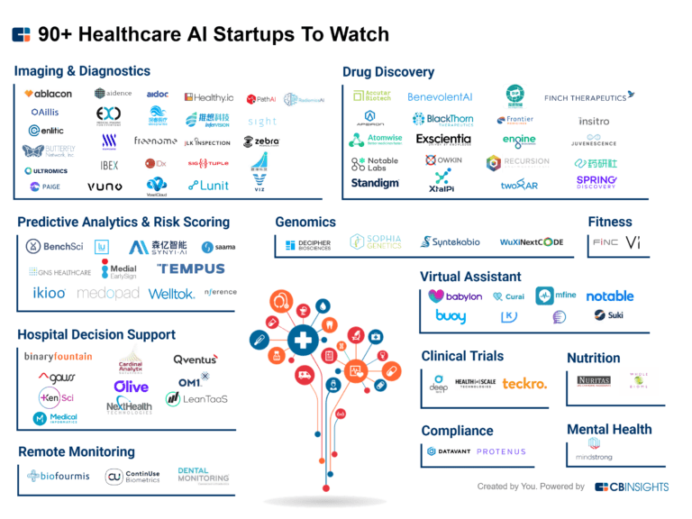 90-Healthcare-AI-Startups-To-Watch-export-3000x2250-4-768x576